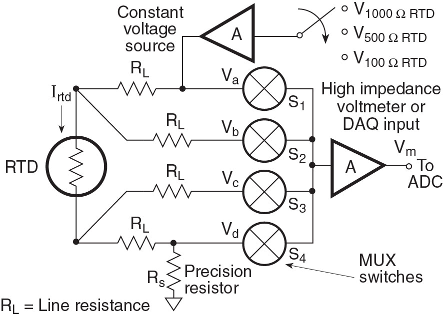 rtd measurements the four wire rtd circuit a voltage source is more complex than the four wire current source but the voltage is allowed to vary somewhat provided